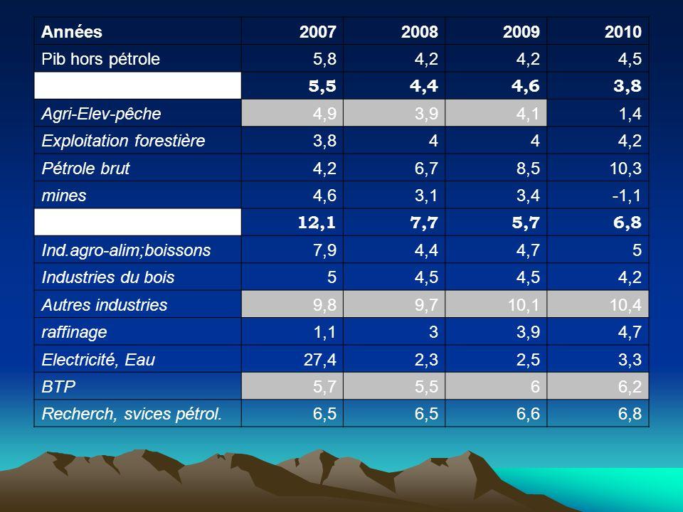 Années 2007. 2008. 2009. 2010. Pib hors pétrole. 5,8. 4,2. 4,5. Secteur primaire. 5,5. 4,4.