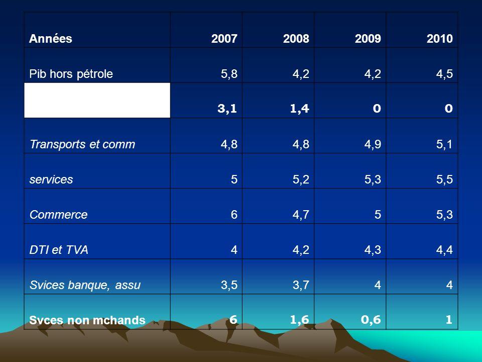 Années 2007. 2008. 2009. 2010. Pib hors pétrole. 5,8. 4,2. 4,5. Secteur tertiaire. 3,1. 1,4.