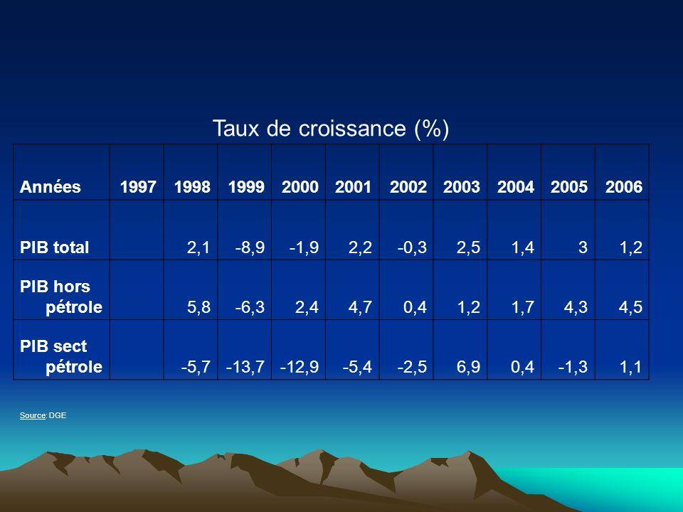 Taux de croissance (%) Années 1997 1998 1999 2000 2001 2002 2003 2004