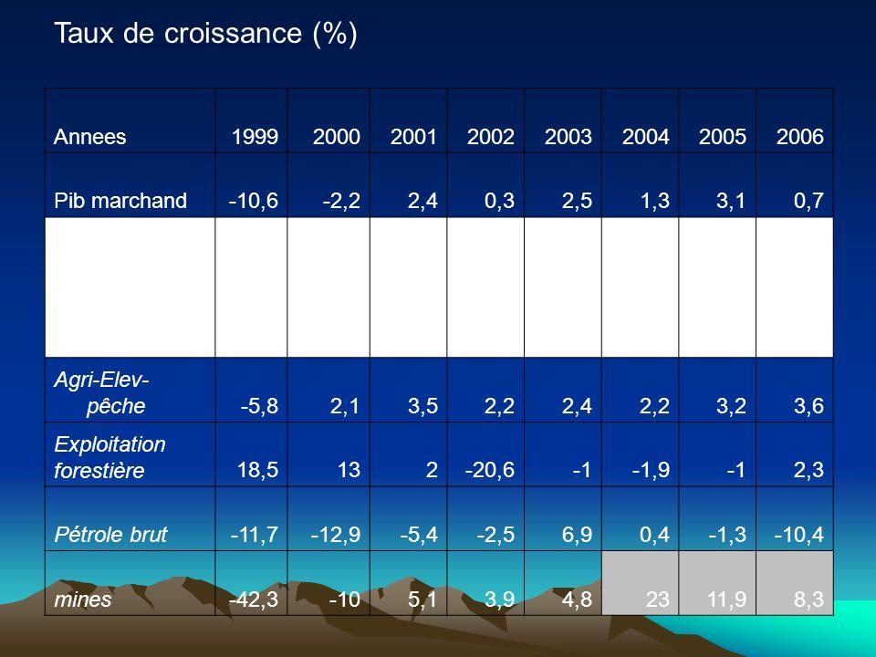 Taux de croissance (%) Annees 1999 2000 2001 2002 2003 2004 2005 2006