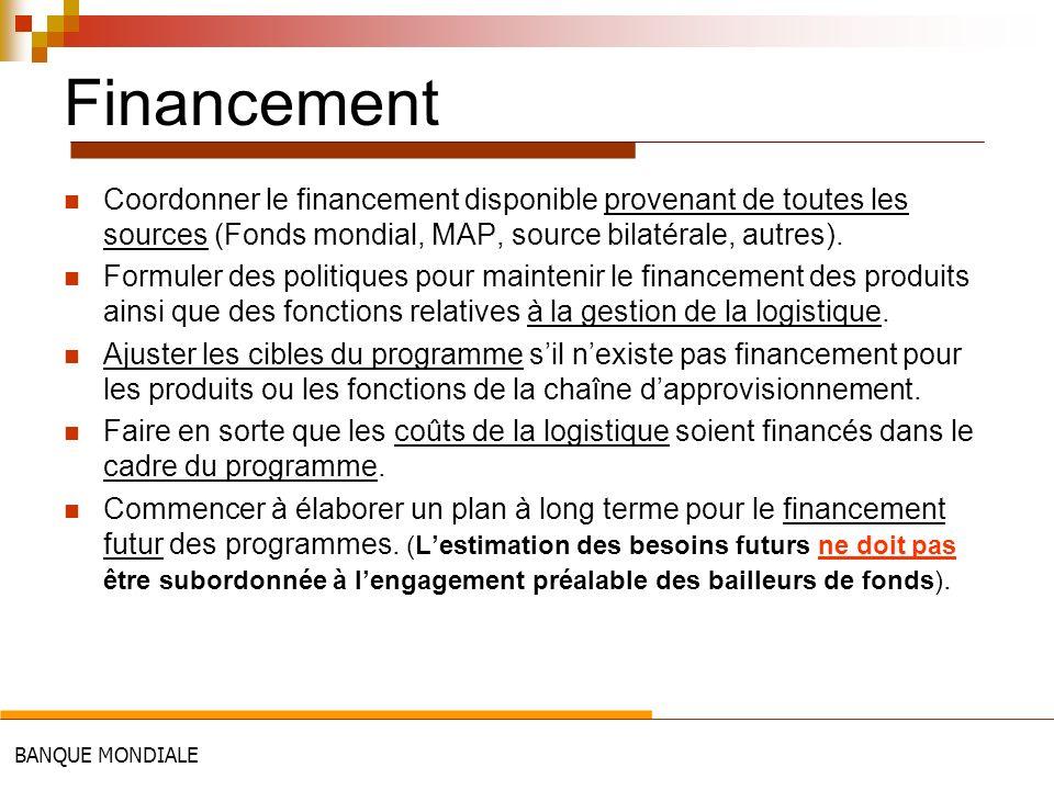 Financement Coordonner le financement disponible provenant de toutes les sources (Fonds mondial, MAP, source bilatérale, autres).