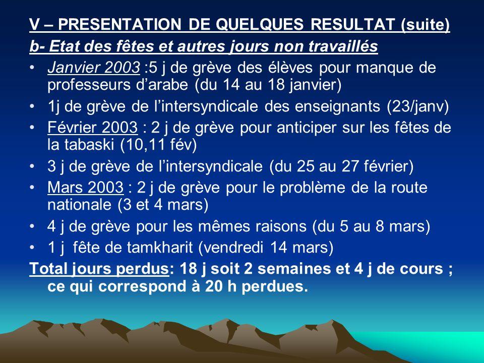 V – PRESENTATION DE QUELQUES RESULTAT (suite)