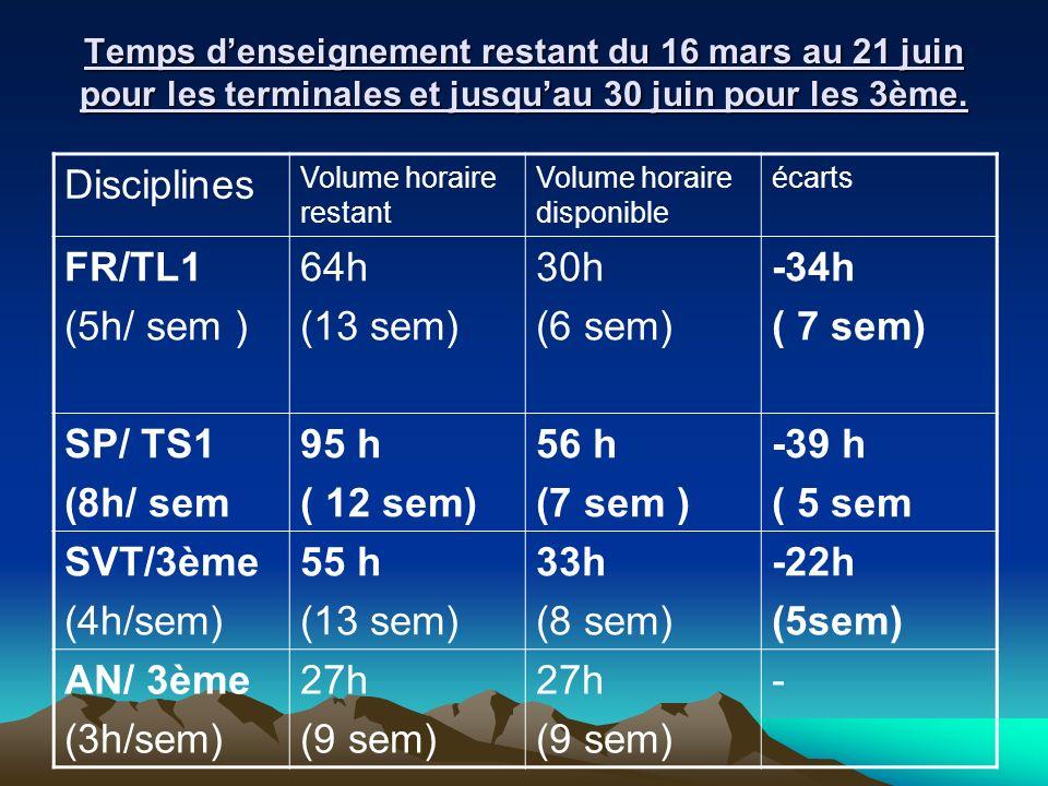 Disciplines FR/TL1 (5h/ sem ) 64h (13 sem) 30h (6 sem) -34h ( 7 sem)