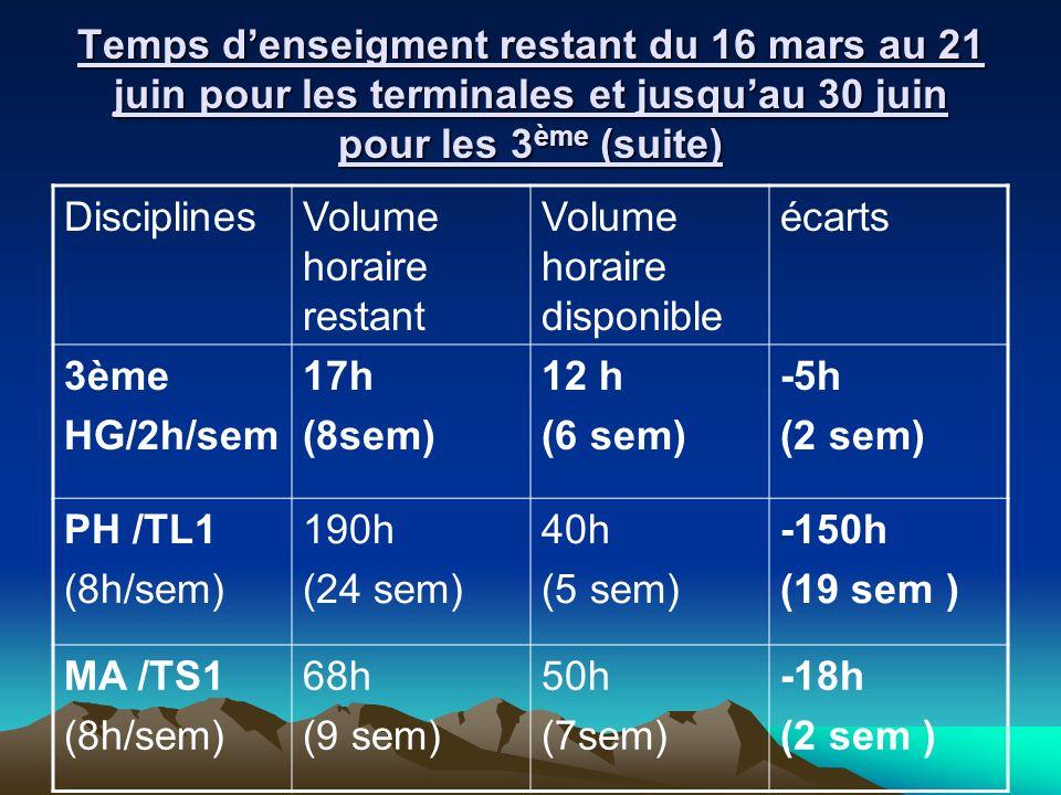 Temps d'enseigment restant du 16 mars au 21 juin pour les terminales et jusqu'au 30 juin pour les 3ème (suite)