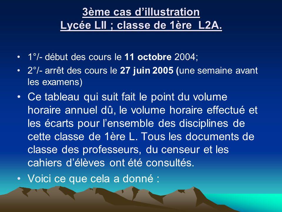 3ème cas d'illustration Lycée LII ; classe de 1ère L2A.