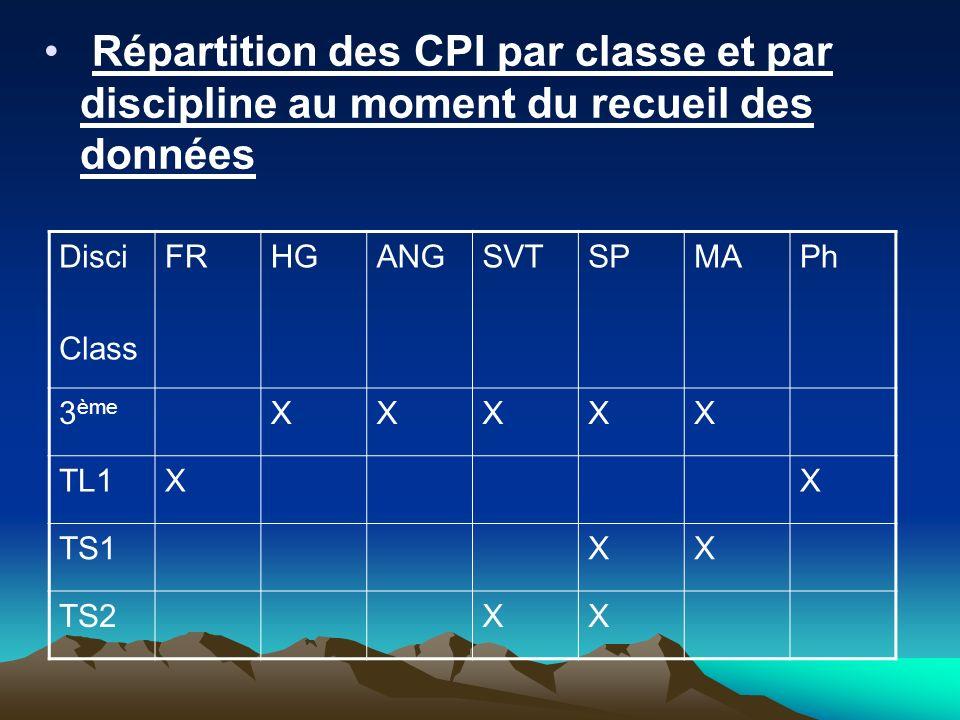 Répartition des CPI par classe et par discipline au moment du recueil des données