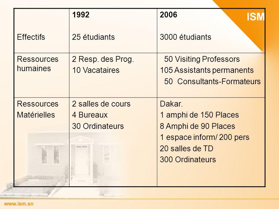 Effectifs 1992. 25 étudiants. 2006. 3000 étudiants. Ressources humaines. 2 Resp. des Prog. 10 Vacataires.