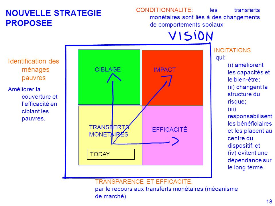 NOUVELLE STRATEGIE PROPOSEE