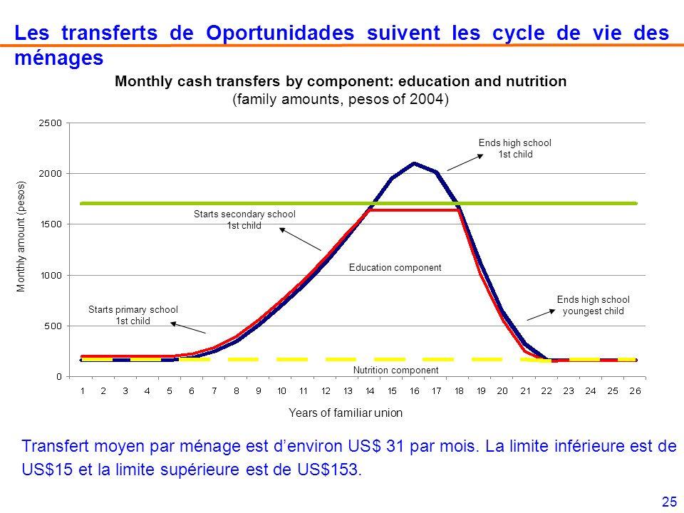Les transferts de Oportunidades suivent les cycle de vie des ménages
