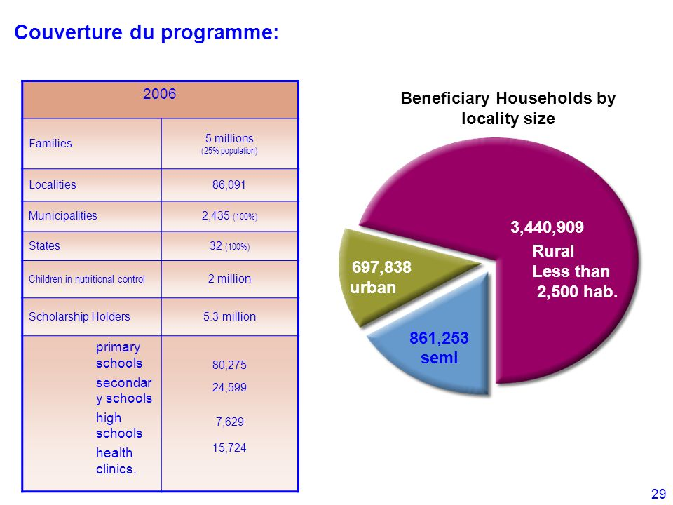 Beneficiary Households by locality size