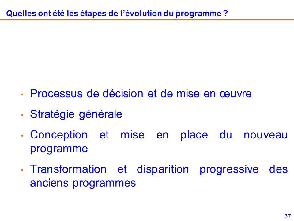 Quelles ont été les étapes de l'évolution du programme