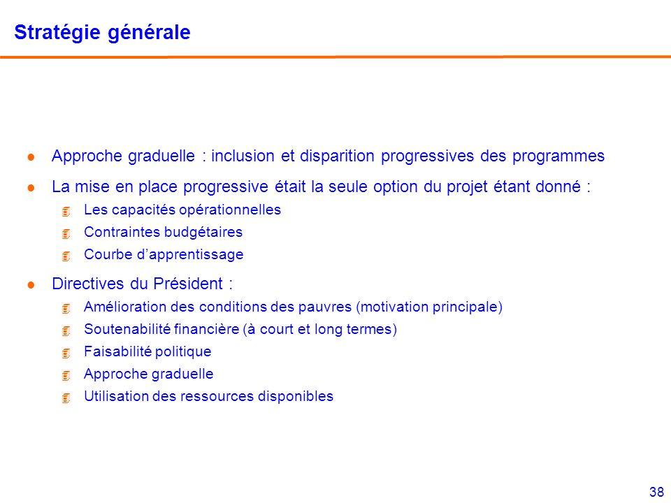 Stratégie générale Approche graduelle : inclusion et disparition progressives des programmes.