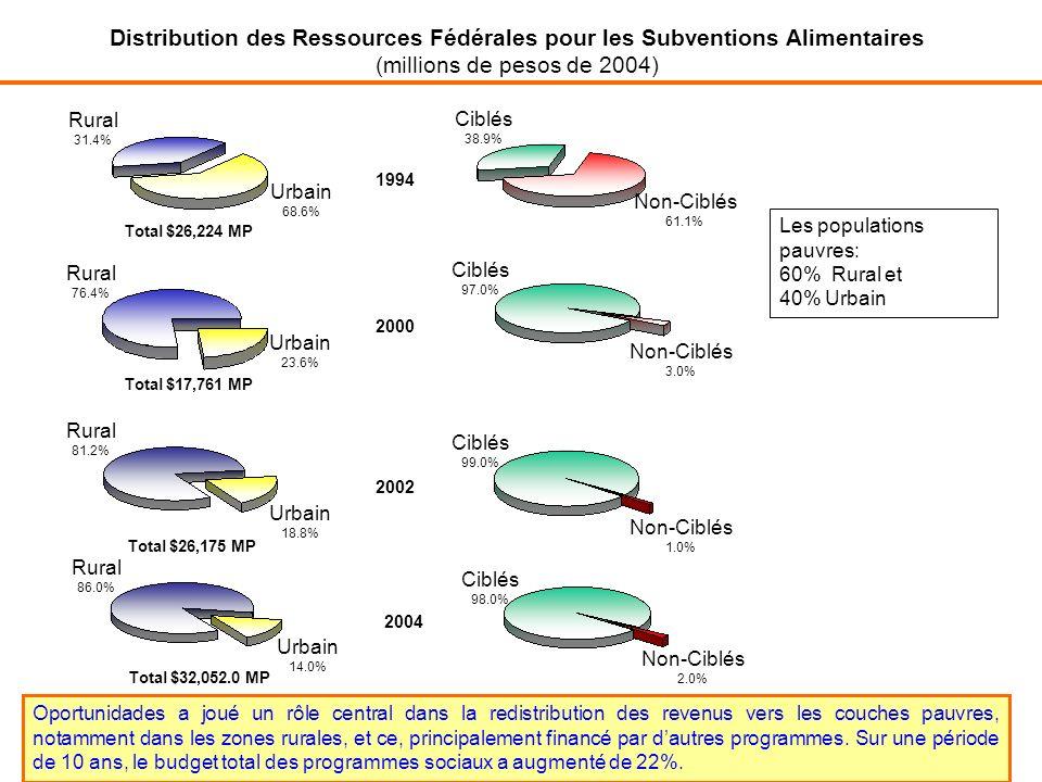 Distribution des Ressources Fédérales pour les Subventions Alimentaires