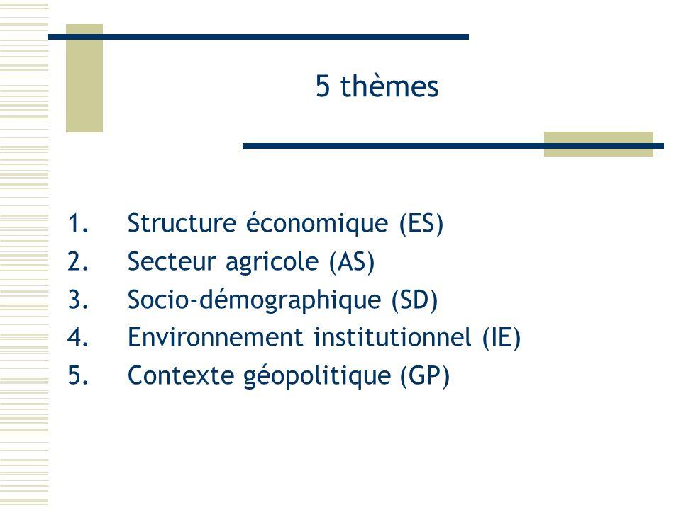 5 thèmes Structure économique (ES) Secteur agricole (AS)