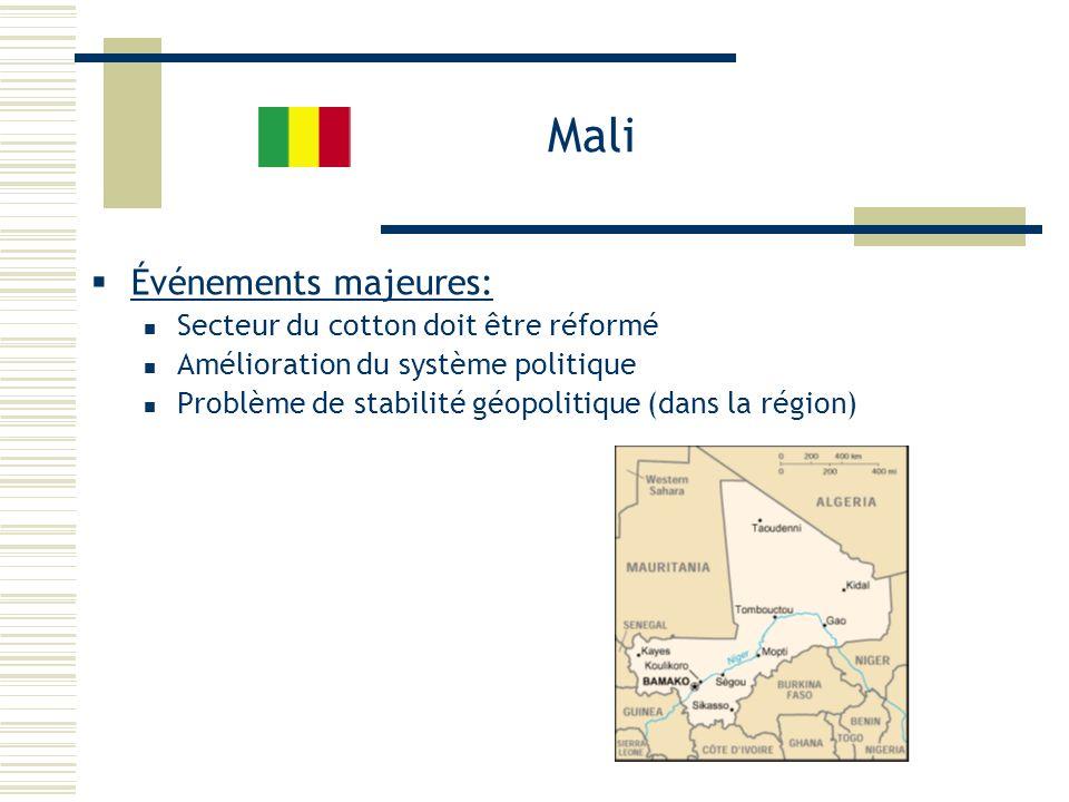 Mali Événements majeures: Secteur du cotton doit être réformé