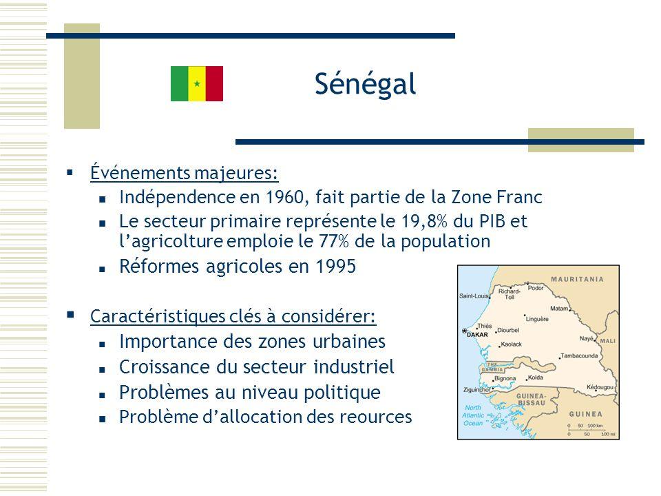 Sénégal Réformes agricoles en 1995 Importance des zones urbaines
