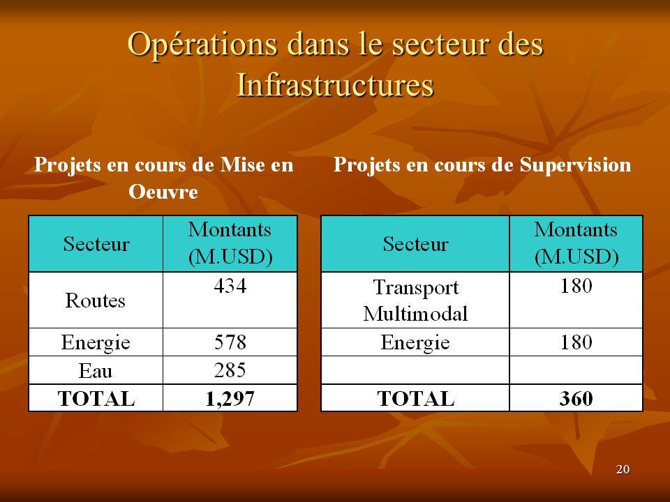 Opérations dans le secteur des Infrastructures