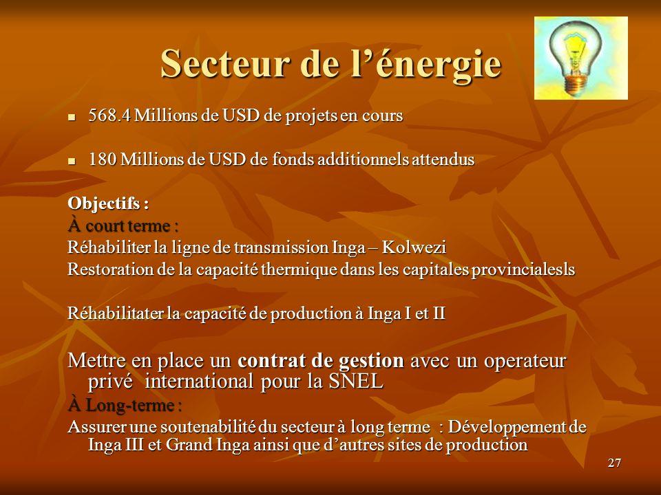 Secteur de l'énergie 568.4 Millions de USD de projets en cours. 180 Millions de USD de fonds additionnels attendus.