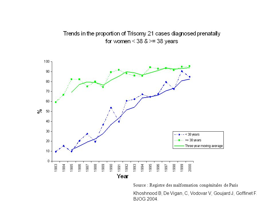 Source : Registre des malformation congénitales de Paris