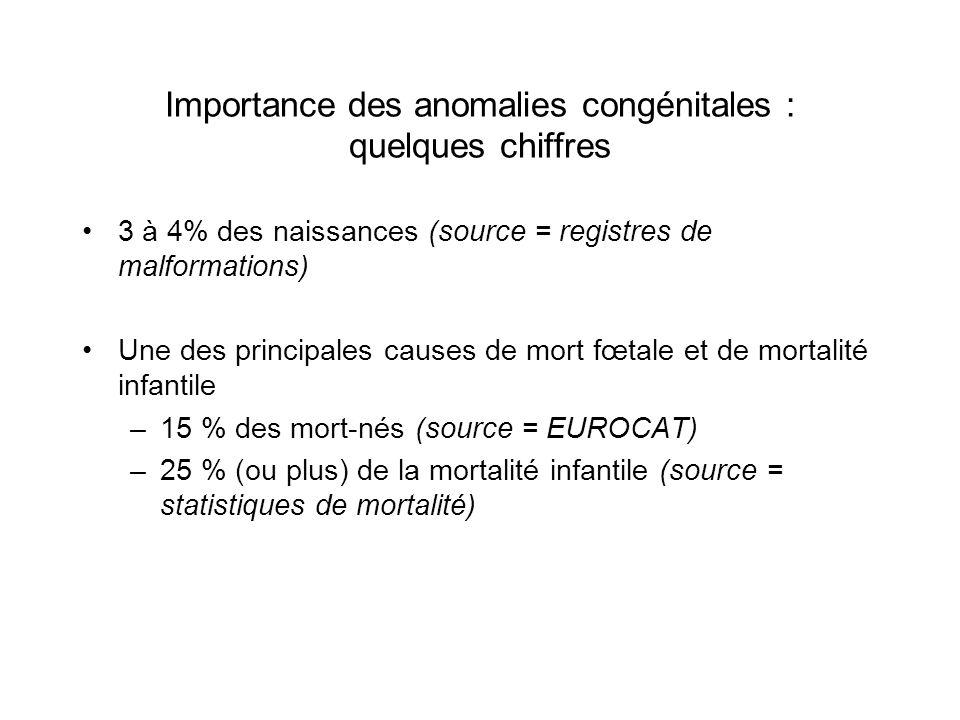 Importance des anomalies congénitales : quelques chiffres
