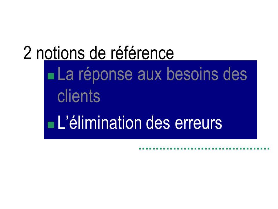 2 notions de référence La réponse aux besoins des clients L'élimination des erreurs