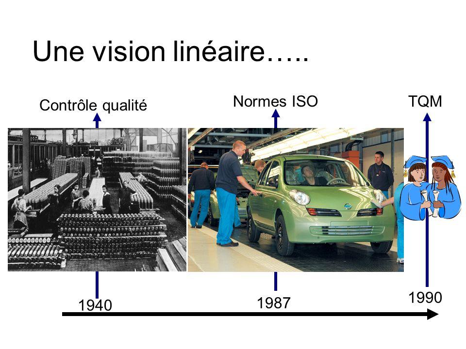 Une vision linéaire….. Normes ISO TQM Contrôle qualité 1990 1940 1987