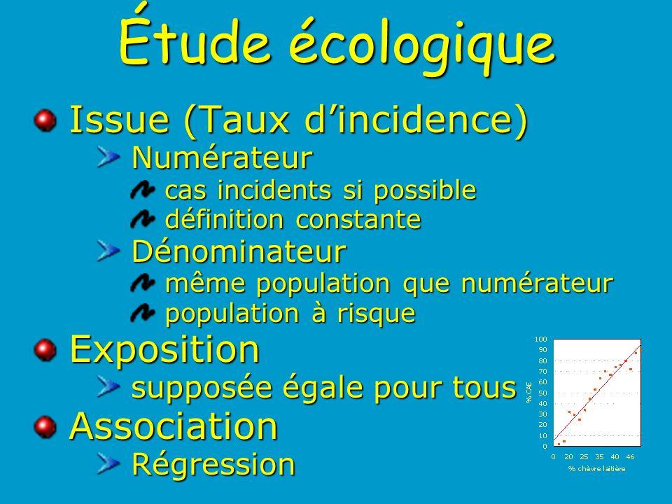 Étude écologique Issue (Taux d'incidence) Exposition Association