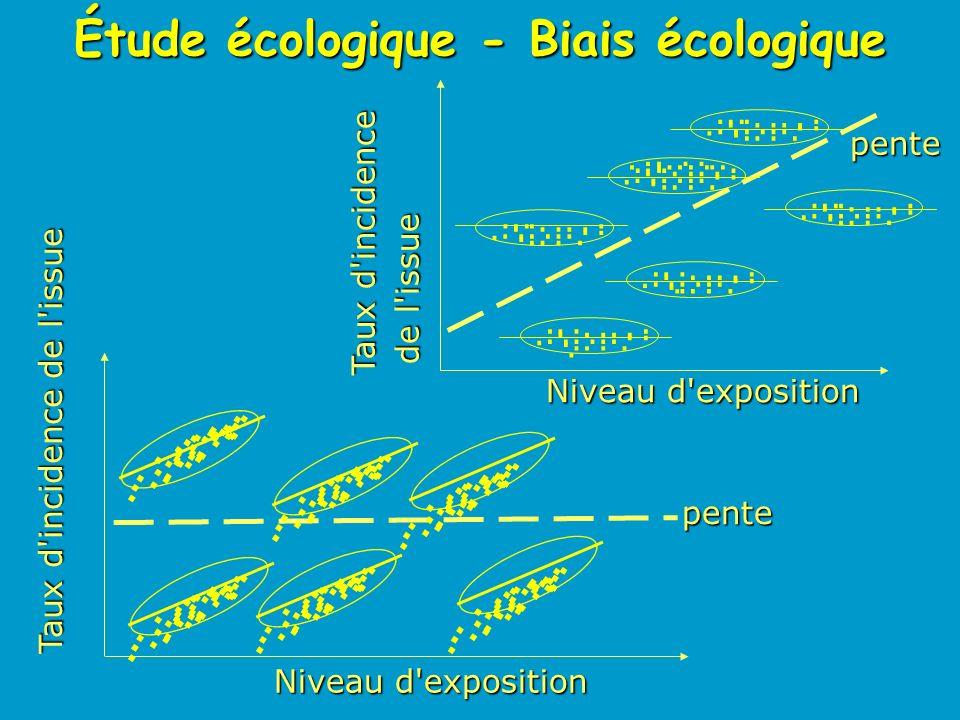 Étude écologique - Biais écologique