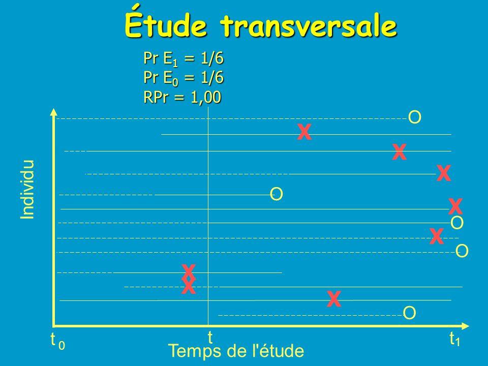Étude transversale X O Individu t 1 Temps de l étude Pr E1 = 1/6