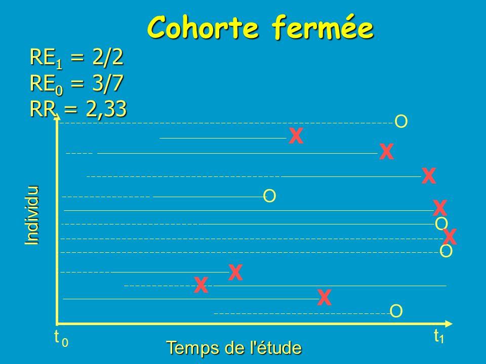 Cohorte fermée RE1 = 2/2 RE0 = 3/7 RR = 2,33 X X X X X X X X O O
