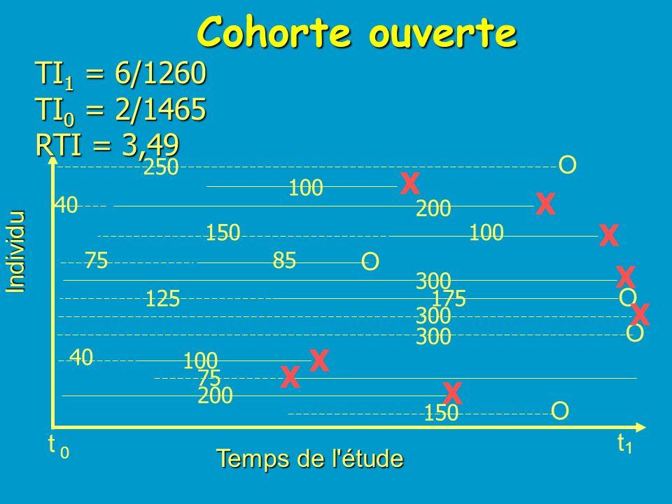 Cohorte ouverte TI1 = 6/1260 TI0 = 2/1465 RTI = 3,49 X O Individu t 1