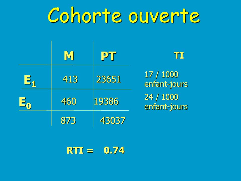 Cohorte ouverte M PT E1 E0 TI 413 23651 460 19386 873 43037 RTI = 0.74