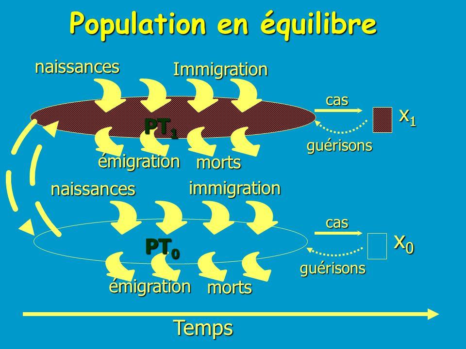 Population en équilibre
