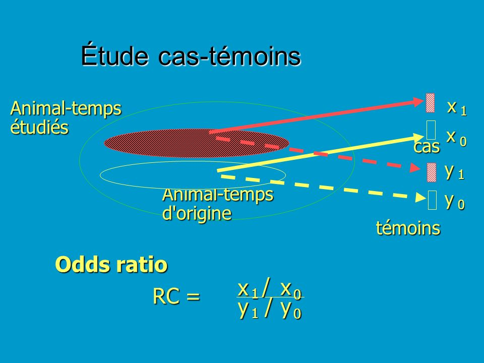 Étude cas-témoins Odds ratio x / 1 RC = y x 1 Animal-temps étudiés x