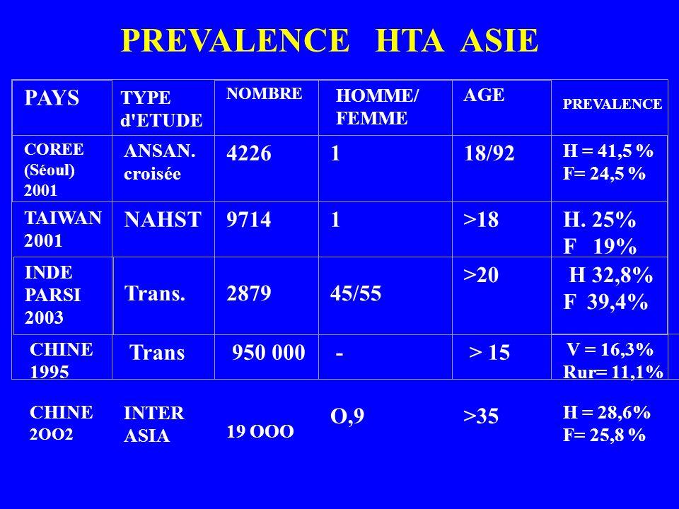 PREVALENCE HTA ASIE PAYS 4226 1 18/92 NAHST 9714 1 >18 H. 25% F 19%