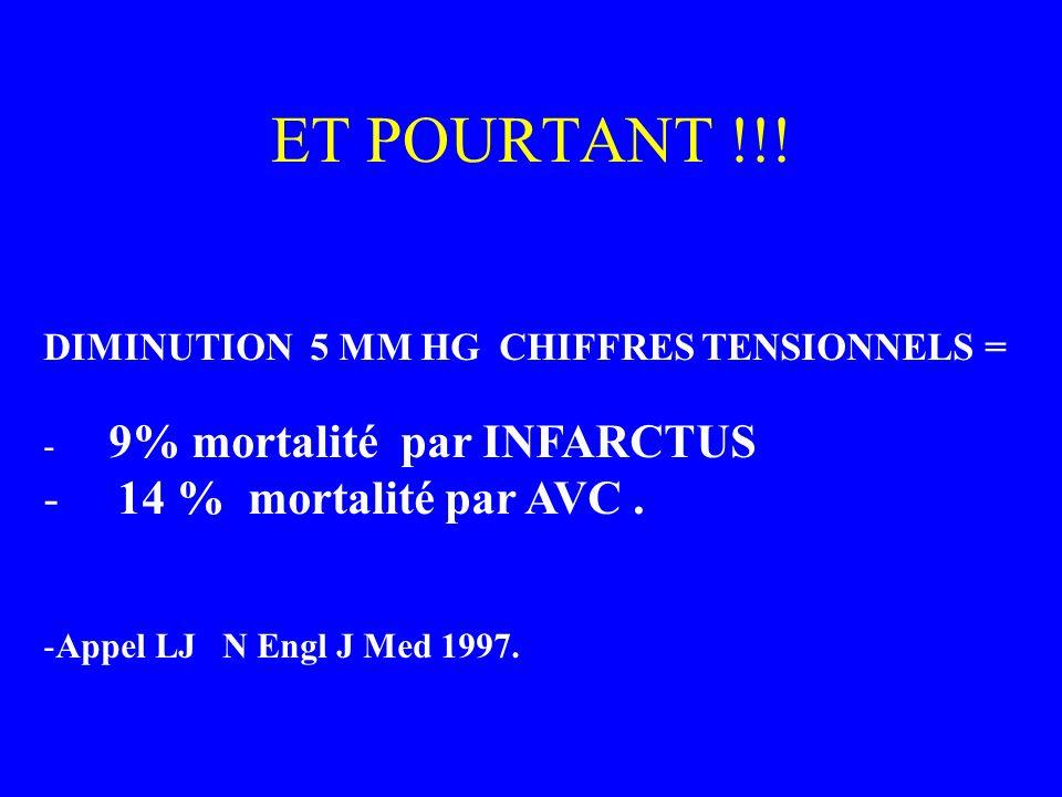 ET POURTANT !!! 14 % mortalité par AVC .
