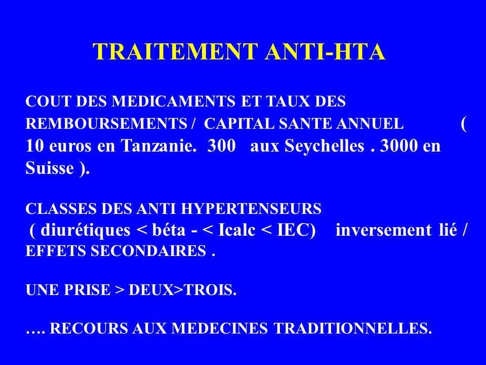 TRAITEMENT ANTI-HTA