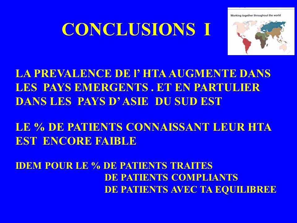 CONCLUSIONS I LA PREVALENCE DE l' HTA AUGMENTE DANS LES PAYS EMERGENTS . ET EN PARTULIER DANS LES PAYS D' ASIE DU SUD EST.