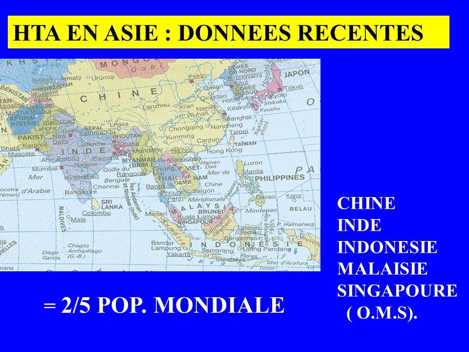 HTA EN ASIE : DONNEES RECENTES