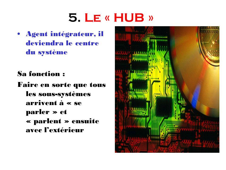 5. Le « HUB » Agent intégrateur, il deviendra le centre du système