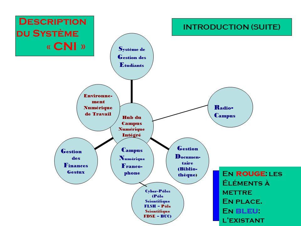 Description du Système « CNI »