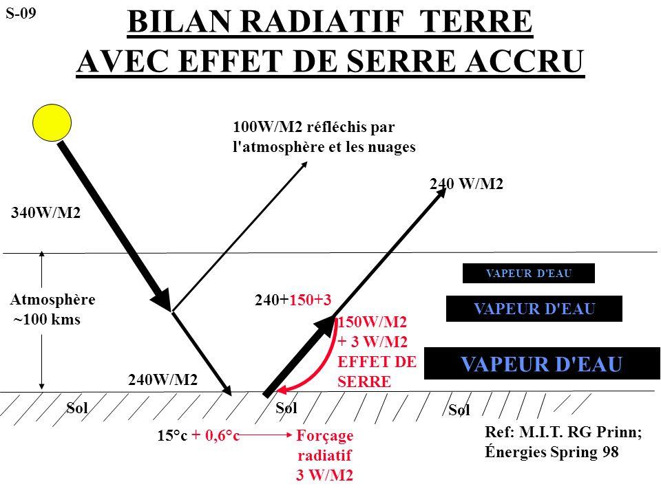 BILAN RADIATIF TERRE AVEC EFFET DE SERRE ACCRU