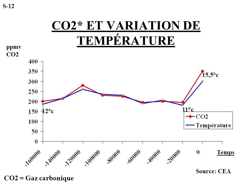 CO2* ET VARIATION DE TEMPÉRATURE