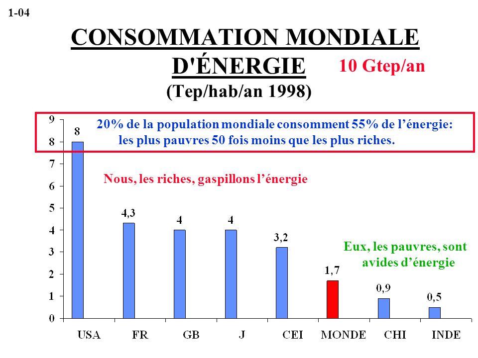 CONSOMMATION MONDIALE D ÉNERGIE (Tep/hab/an 1998)