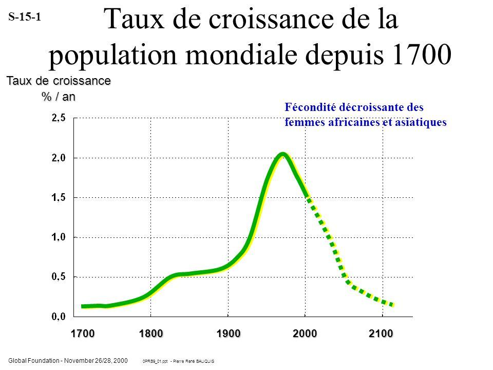 Taux de croissance de la population mondiale depuis 1700