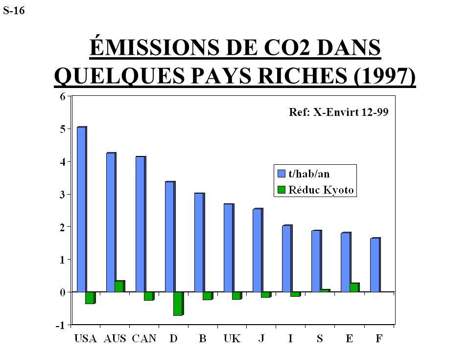 ÉMISSIONS DE CO2 DANS QUELQUES PAYS RICHES (1997)