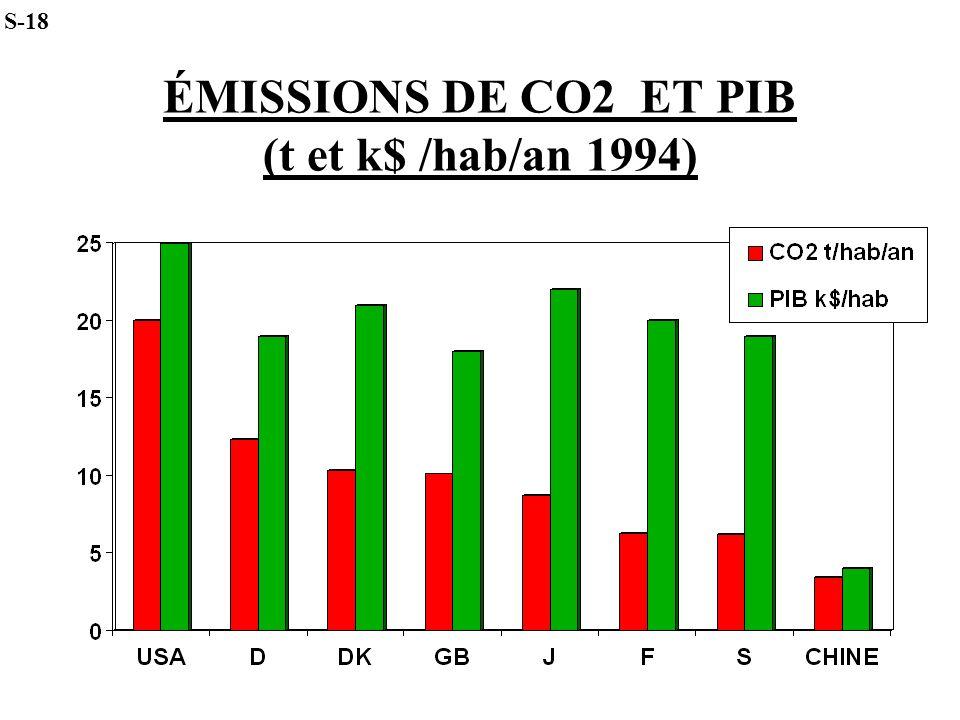 ÉMISSIONS DE CO2 ET PIB (t et k$ /hab/an 1994)