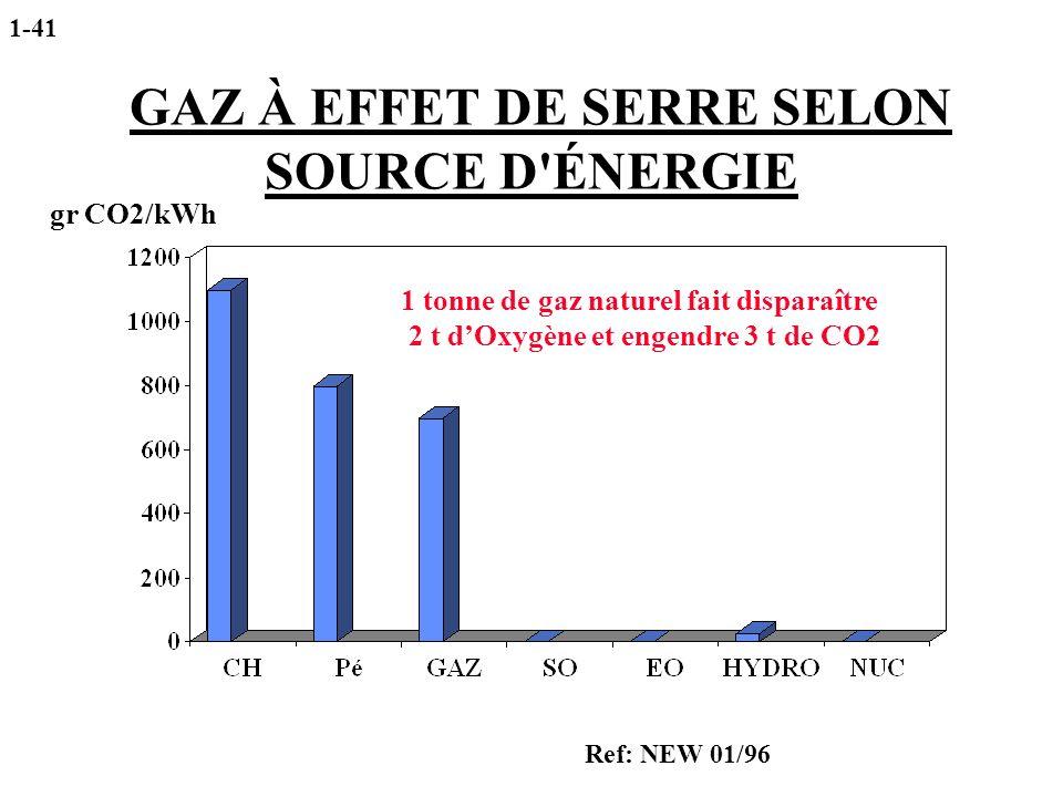 GAZ À EFFET DE SERRE SELON SOURCE D ÉNERGIE