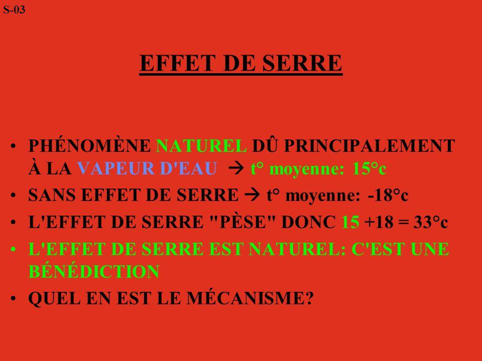 S-03 EFFET DE SERRE. PHÉNOMÈNE NATUREL DÛ PRINCIPALEMENT À LA VAPEUR D EAU  t° moyenne: 15°c. SANS EFFET DE SERRE  t° moyenne: -18°c.