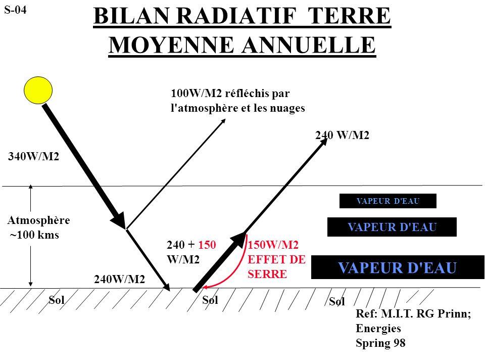 BILAN RADIATIF TERRE MOYENNE ANNUELLE